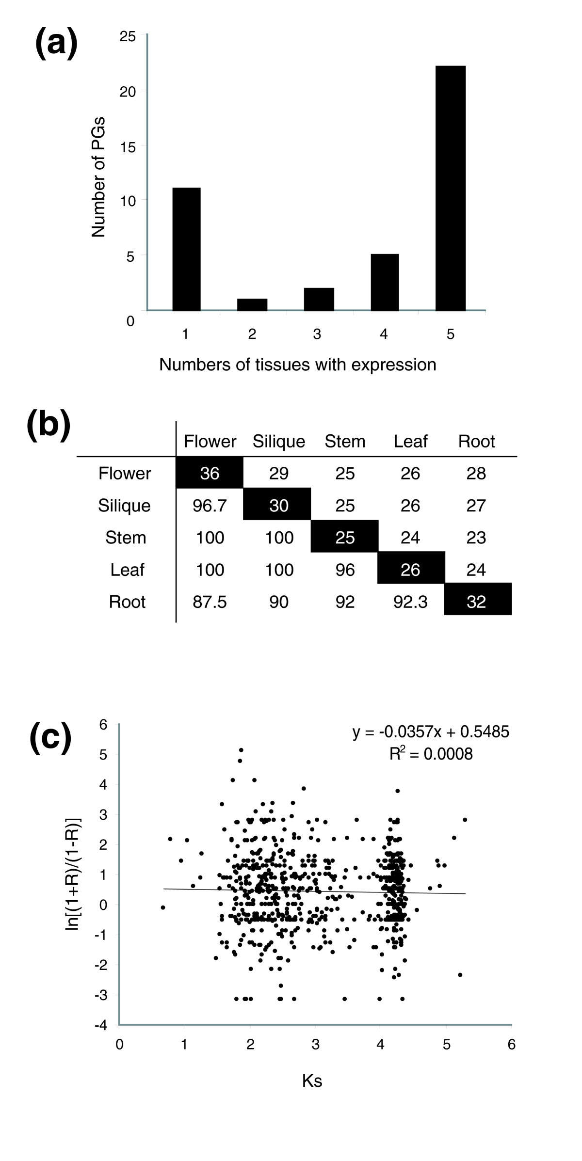 https://static-content.springer.com/image/art%3A10.1186%2Fgb-2006-7-9-r87/MediaObjects/13059_2006_Article_1355_Fig6_HTML.jpg
