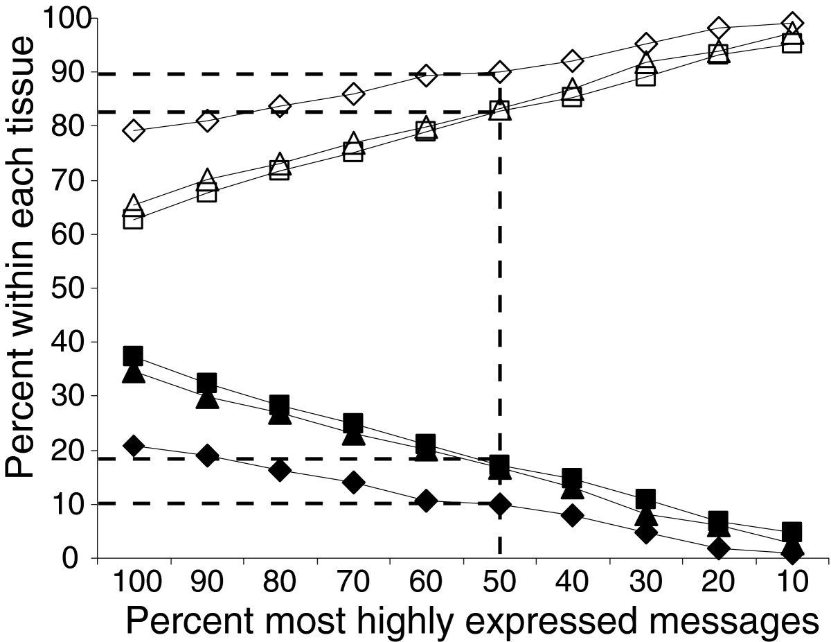 https://static-content.springer.com/image/art%3A10.1186%2Fgb-2007-8-3-r43/MediaObjects/13059_2006_Article_1525_Fig6_HTML.jpg