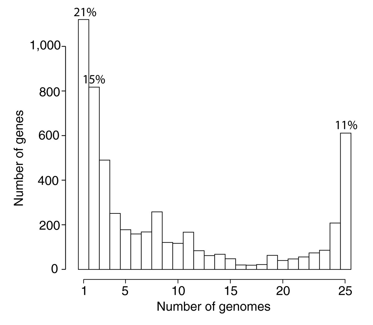 https://static-content.springer.com/image/art%3A10.1186%2Fgb-2007-8-5-r71/MediaObjects/13059_2006_Article_1553_Fig3_HTML.jpg