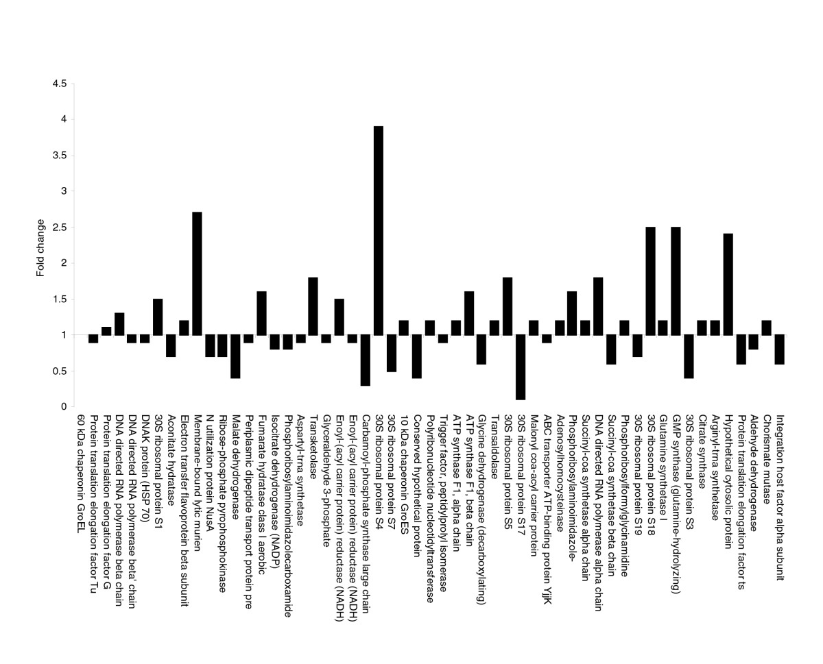 https://static-content.springer.com/image/art%3A10.1186%2Fgb-2007-8-6-r110/MediaObjects/13059_2007_Article_1592_Fig6_HTML.jpg