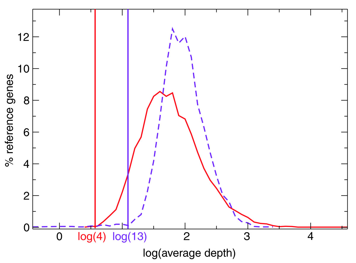 https://static-content.springer.com/image/art%3A10.1186%2Fgb-2008-9-12-r175/MediaObjects/13059_2008_Article_2037_Fig2_HTML.jpg