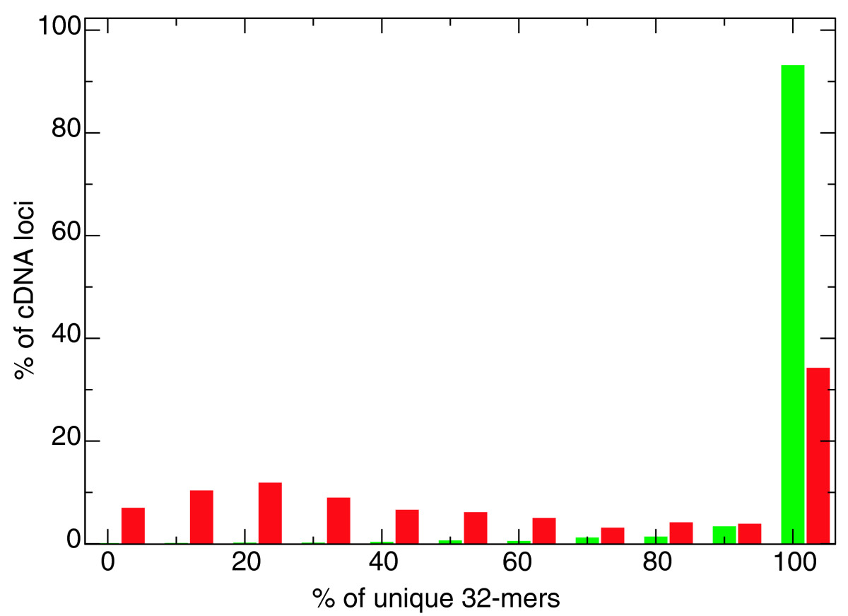 https://static-content.springer.com/image/art%3A10.1186%2Fgb-2008-9-12-r175/MediaObjects/13059_2008_Article_2037_Fig3_HTML.jpg