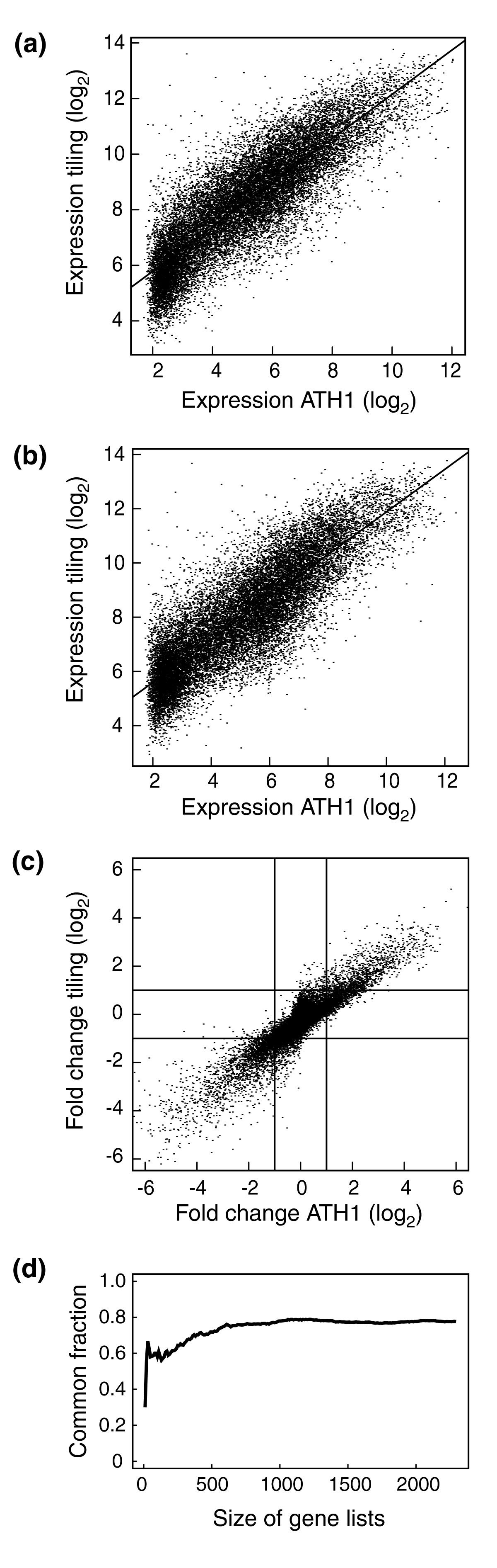 https://static-content.springer.com/image/art%3A10.1186%2Fgb-2008-9-7-r112/MediaObjects/13059_2008_Article_1974_Fig1_HTML.jpg
