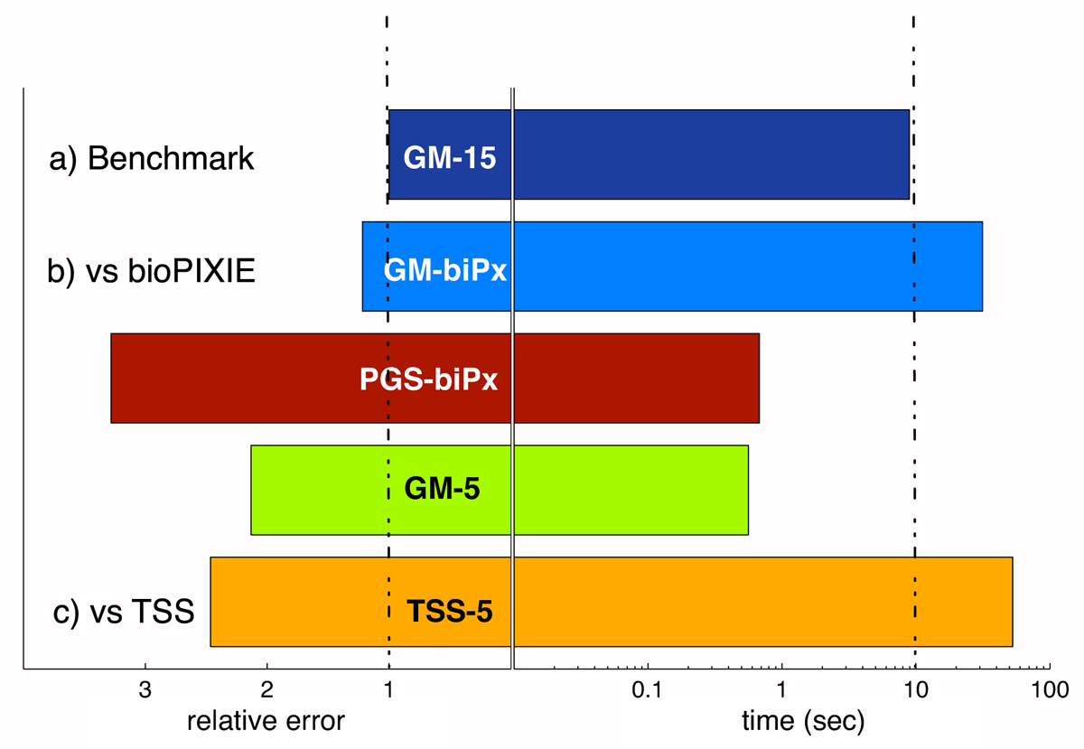 https://static-content.springer.com/image/art%3A10.1186%2Fgb-2008-9-s1-s4/MediaObjects/13059_2008_Article_2050_Fig7_HTML.jpg