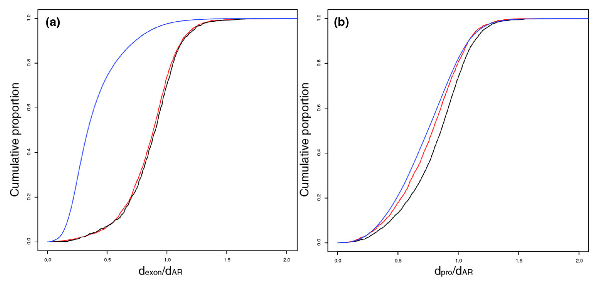 https://static-content.springer.com/image/art%3A10.1186%2Fgb-2009-10-11-r124/MediaObjects/13059_2009_Article_2274_Fig2_HTML.jpg