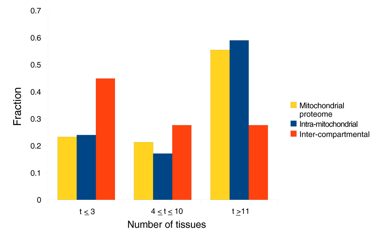 https://static-content.springer.com/image/art%3A10.1186%2Fgb-2009-10-11-r135/MediaObjects/13059_2009_Article_2285_Fig3_HTML.jpg