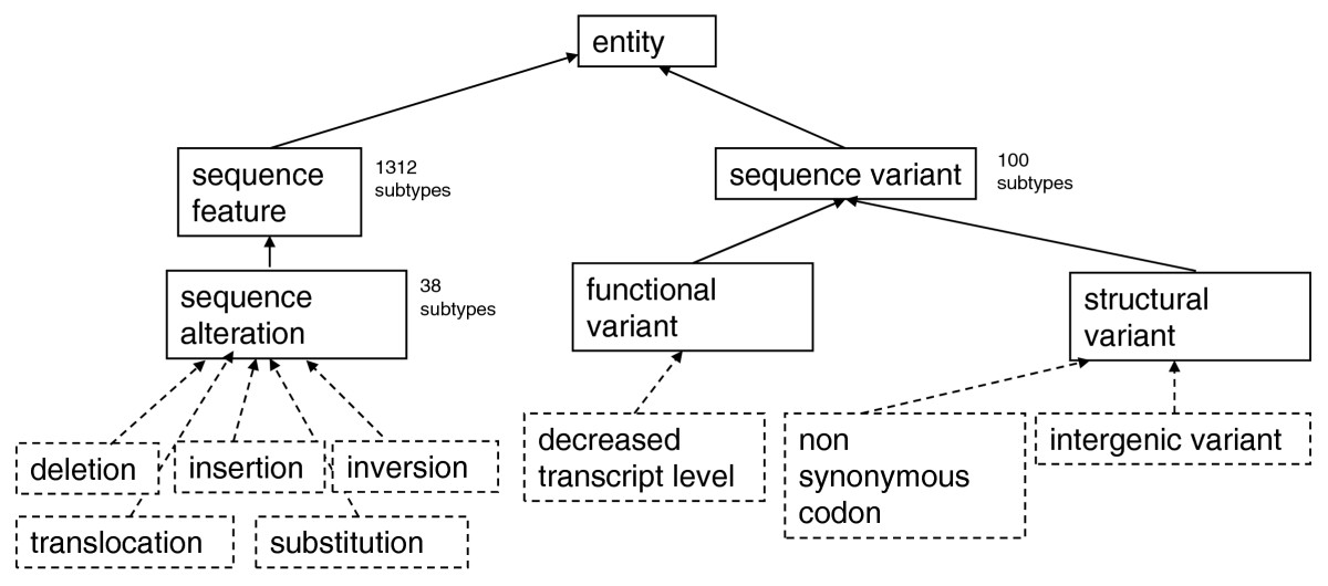 https://static-content.springer.com/image/art%3A10.1186%2Fgb-2010-11-8-r88/MediaObjects/13059_2010_Article_2381_Fig1_HTML.jpg
