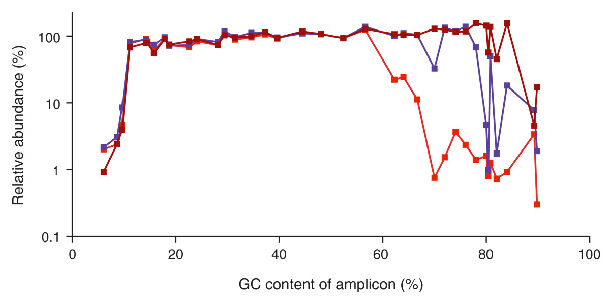 https://static-content.springer.com/image/art%3A10.1186%2Fgb-2011-12-2-r18/MediaObjects/13059_2010_Article_2481_Fig2_HTML.jpg