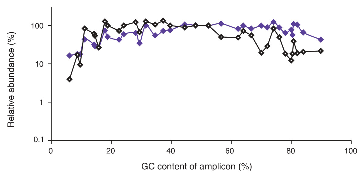 https://static-content.springer.com/image/art%3A10.1186%2Fgb-2011-12-2-r18/MediaObjects/13059_2010_Article_2481_Fig4_HTML.jpg