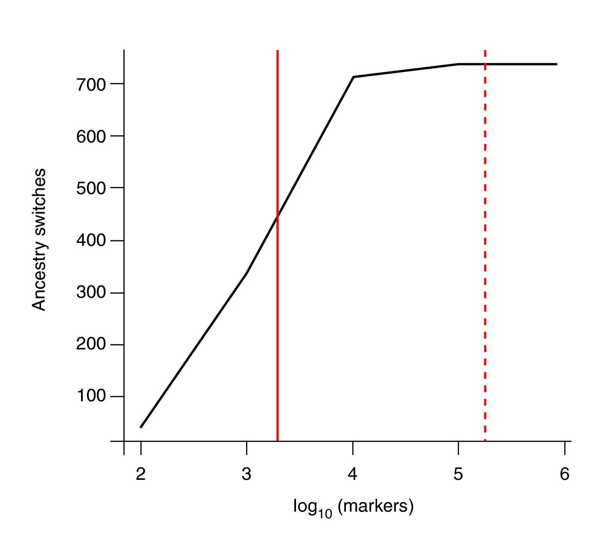 https://static-content.springer.com/image/art%3A10.1186%2Fgb-2011-12-5-223/MediaObjects/13059_2011_Article_2523_Fig3_HTML.jpg