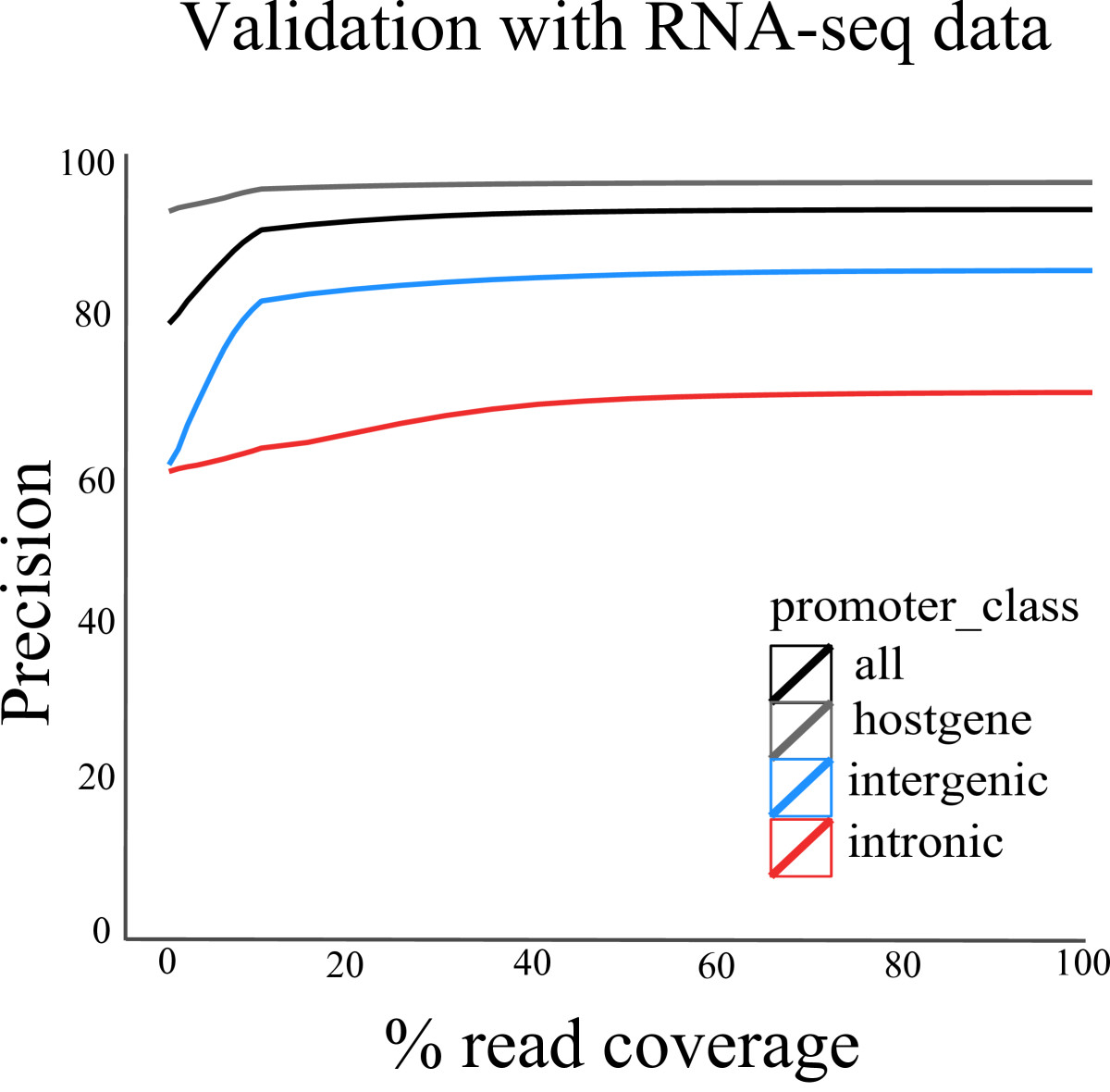https://static-content.springer.com/image/art%3A10.1186%2Fgb-2013-14-8-r84/MediaObjects/13059_2013_Article_3166_Fig4_HTML.jpg