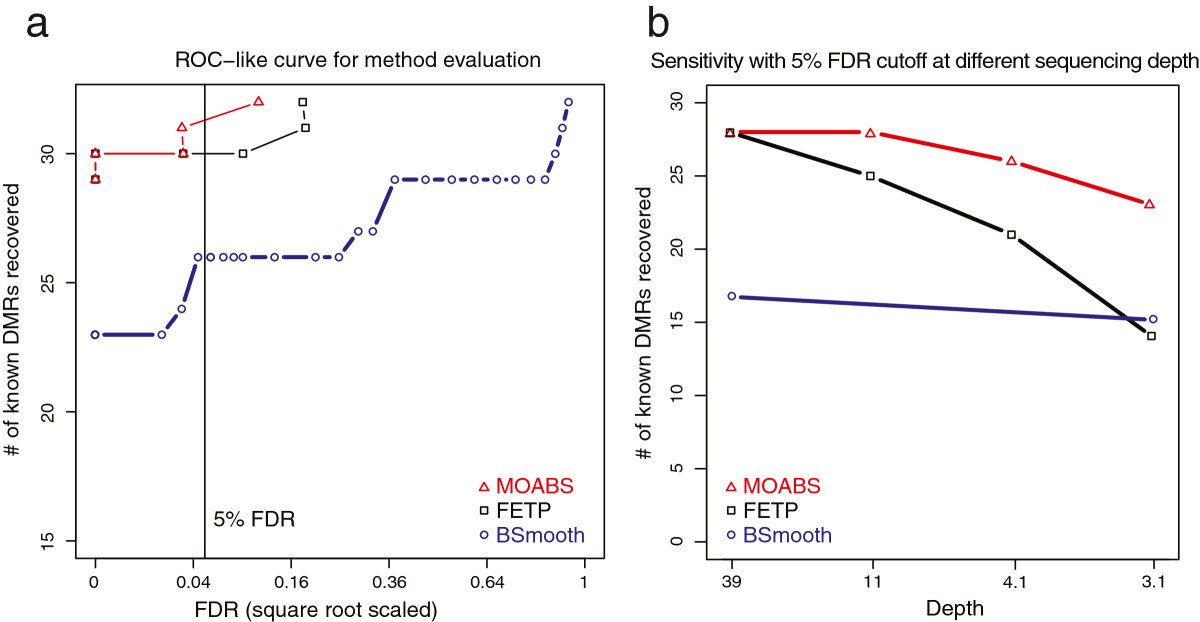 https://static-content.springer.com/image/art%3A10.1186%2Fgb-2014-15-2-r38/MediaObjects/13059_2013_Article_3345_Fig4_HTML.jpg