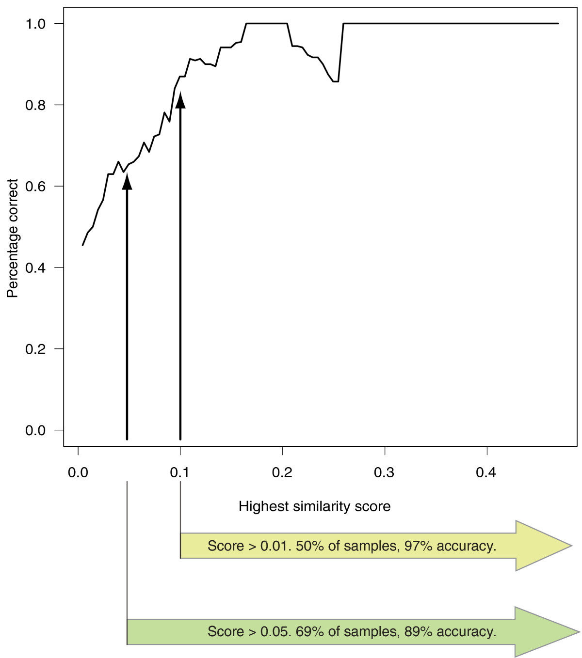 https://static-content.springer.com/image/art%3A10.1186%2Fgm279/MediaObjects/13073_2011_Article_288_Fig1_HTML.jpg