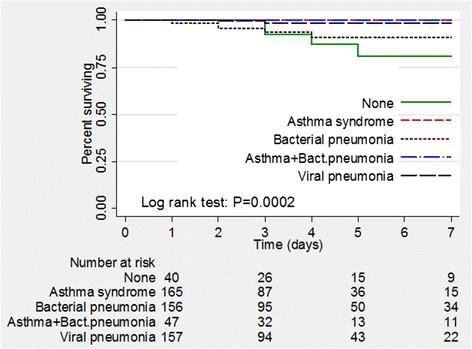 acute asthma case studies
