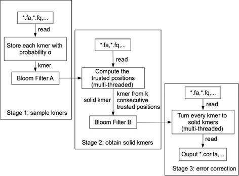 https://static-content.springer.com/image/art%3A10.1186%2Fs13059-014-0509-9/MediaObjects/13059_2014_Article_509_Fig1_HTML.jpg