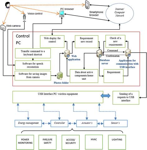 https://static-content.springer.com/image/art%3A10.1186%2Fs13673-014-0019-5/MediaObjects/13673_2014_Article_19_Fig2_HTML.jpg