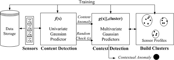 https://static-content.springer.com/image/art%3A10.1186%2Fs40537-014-0011-y/MediaObjects/40537_2014_Article_11_Fig2_HTML.jpg